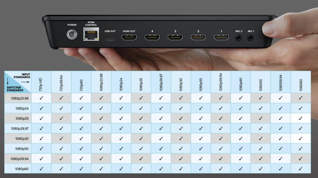 あらゆるHDMI入力フォーマットを自動変換
