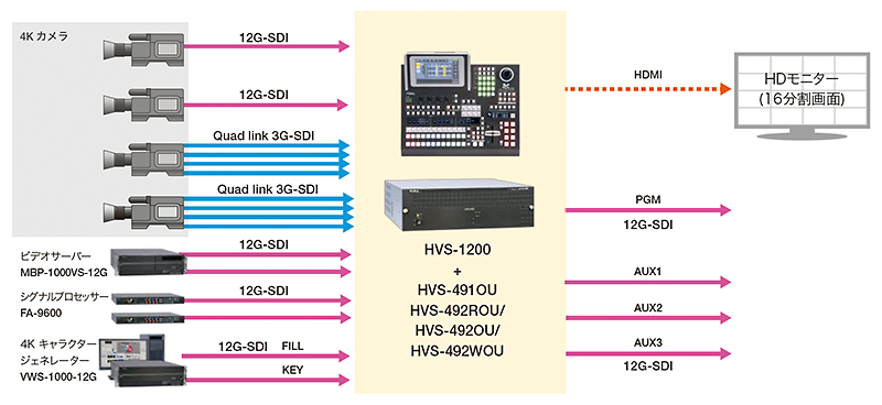 4Kシステム構成例