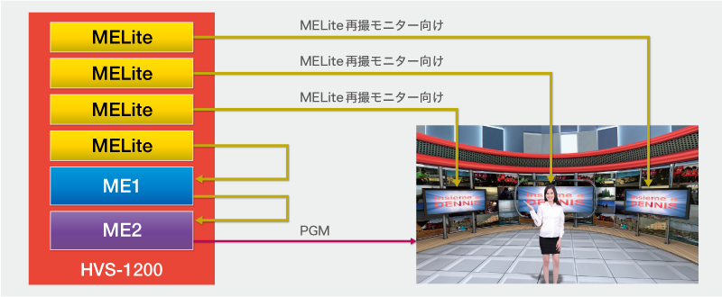 MELite + FLEXaKEY使用例(HD時)