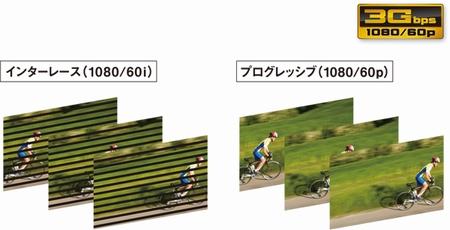 1080pの3G-SDIに対応。
