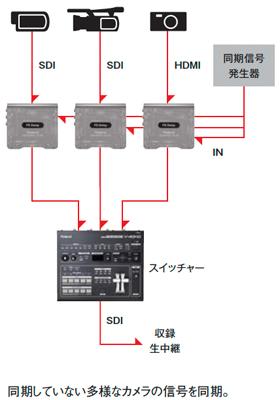 プロダクション使用での接続例