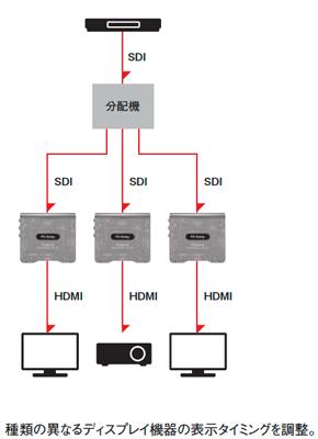 イベント使用での接続例