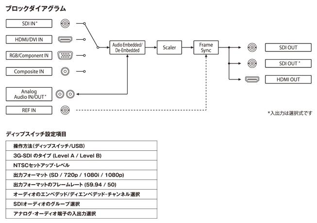 ブロックダイアグラム/ディップスイッチ設定項目