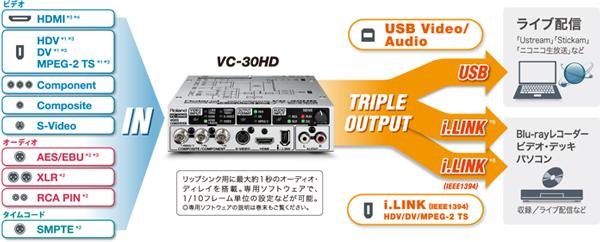 トリプル出力で3台分の働き。ライブ配信+αのシステム構築をサポート
