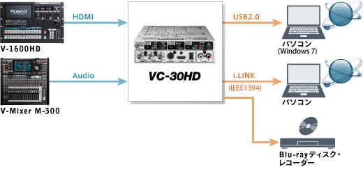 システム例1:HDライブ配信