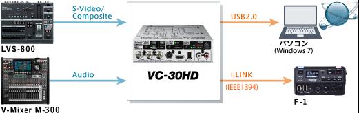 システム例2:ライブ配信+バックアップ収録