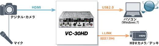 システム例3:デジタル一眼配信+収録