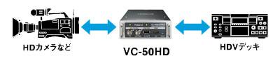 HD-SDI⇔HDVの双方向ダビングに